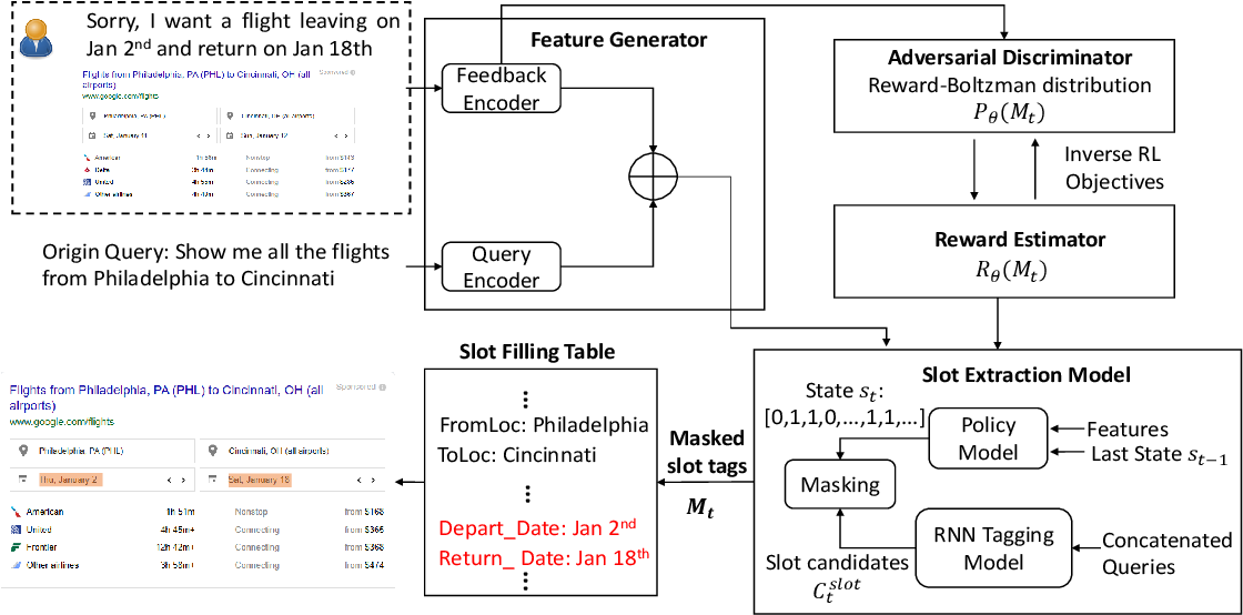 Figure 3 for An Adversarial Learning based Multi-Step Spoken Language Understanding System through Human-Computer Interaction