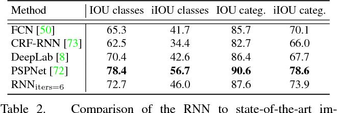 Figure 4 for Recurrent Segmentation for Variable Computational Budgets