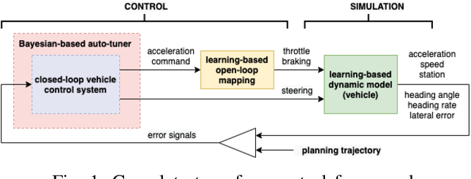 Figure 1 for A Learning-Based Tune-Free Control Framework for Large Scale Autonomous Driving System Deployment