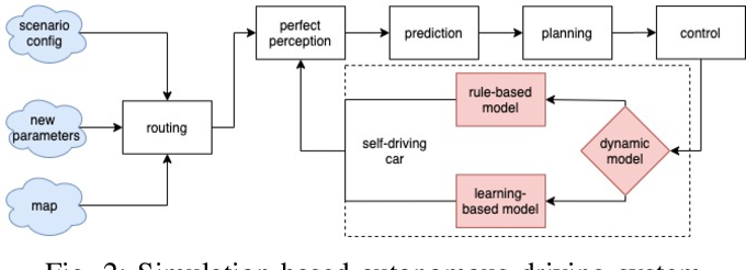 Figure 4 for A Learning-Based Tune-Free Control Framework for Large Scale Autonomous Driving System Deployment