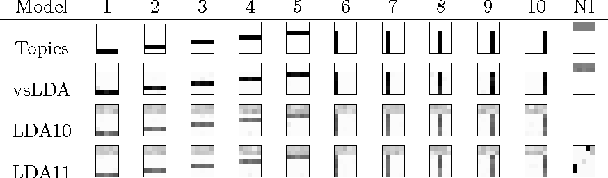 Figure 1 for Variable Selection for Latent Dirichlet Allocation
