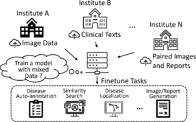 Figure 1 for Self-supervised Image-text Pre-training With Mixed Data In Chest X-rays