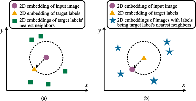 Figure 1 for Reconstruction Regularized Deep Metric Learning for Multi-label Image Classification