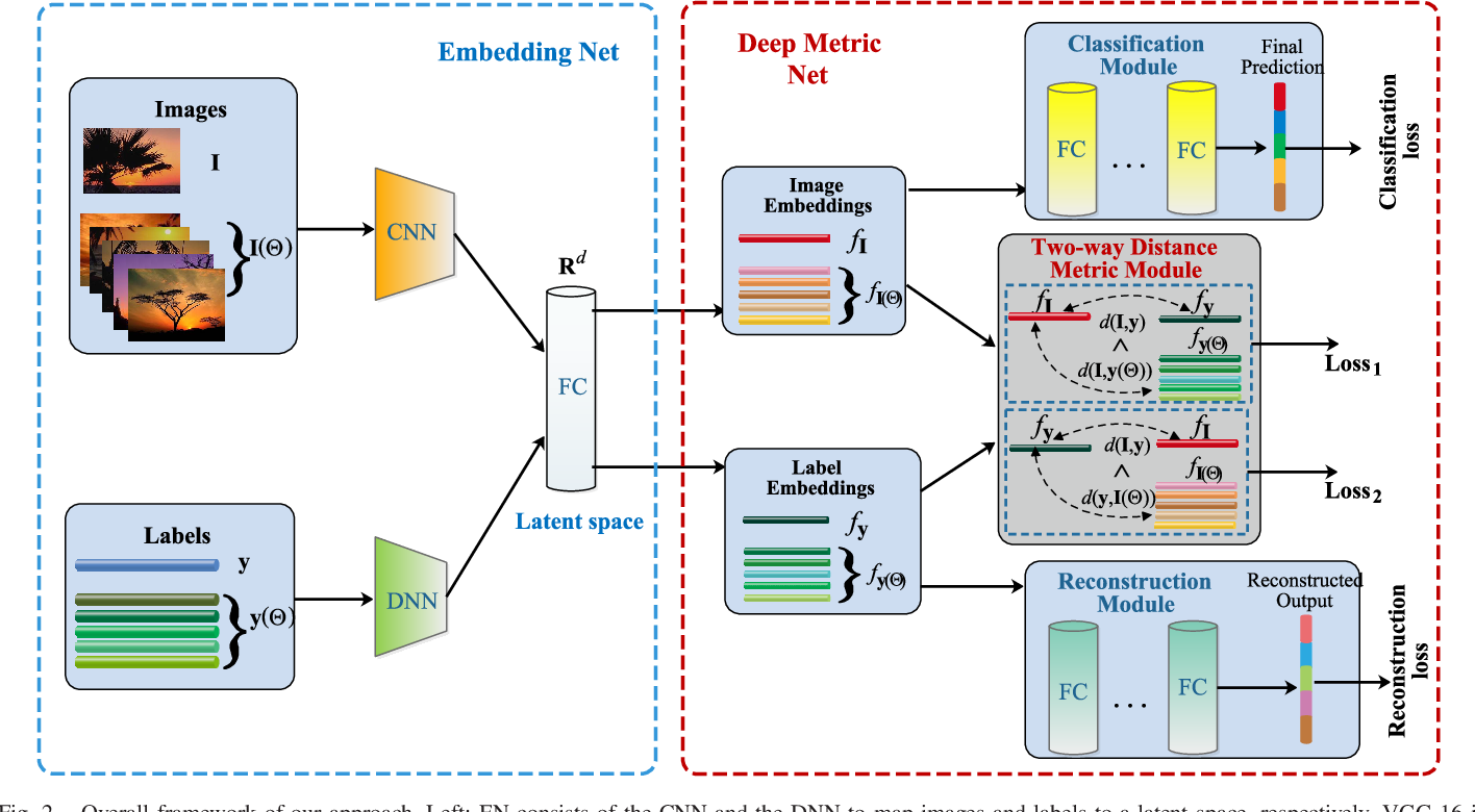 Figure 2 for Reconstruction Regularized Deep Metric Learning for Multi-label Image Classification