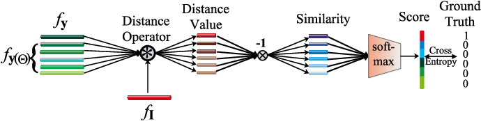 Figure 3 for Reconstruction Regularized Deep Metric Learning for Multi-label Image Classification