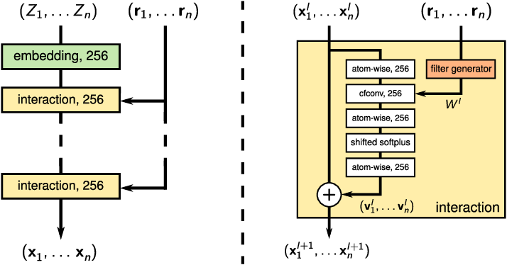 Figure 1 for Learning representations of molecules and materials with atomistic neural networks