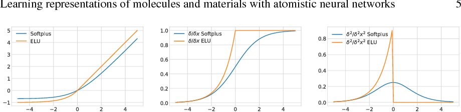 Figure 3 for Learning representations of molecules and materials with atomistic neural networks