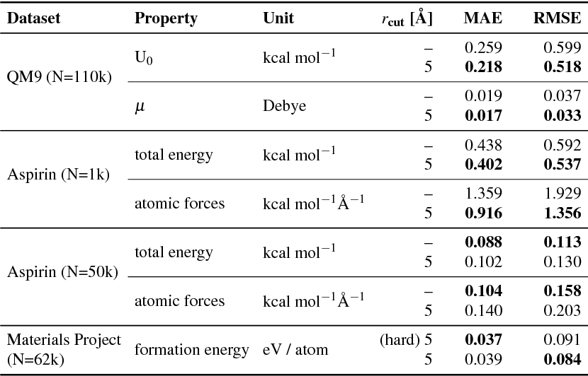 Figure 2 for Learning representations of molecules and materials with atomistic neural networks