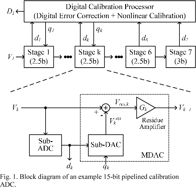 Fig. 1. Block diagram of an example 15-bit pipelined calibration ADC.
