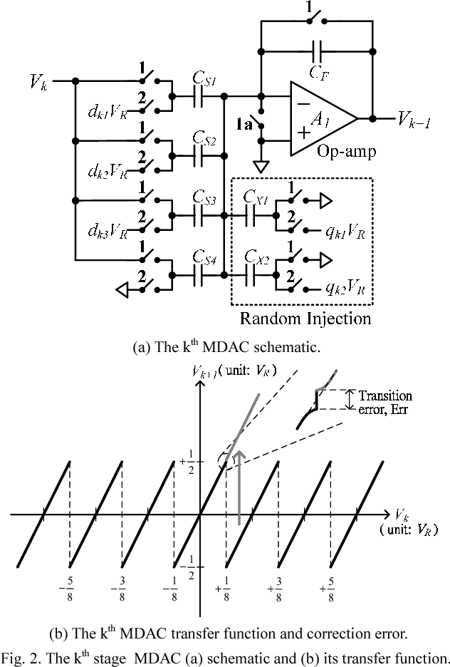 Fig. 2. The kth stage MDAC (a) schematic and (b) its transfer function.
