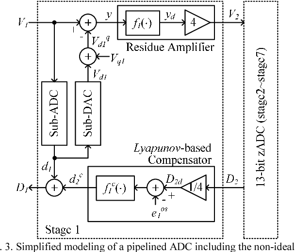 Fig. 3. Simplified modeling of a pipelined ADC including the non-ideal first stage residue amplifier.