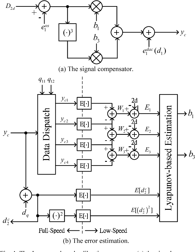 Fig. 4. The Lyapunov-based calibration processor, (a) the signal compensator and (b) the error estimation.