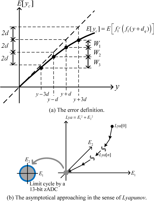 Fig. 5. The Lyapunov-based error estimation: (a) the error definition and (b) the asymptotical approaching (a simplified representation).