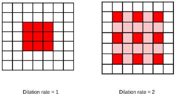 Figure 1 for Colorectal Cancer Segmentation using Atrous Convolution and Residual Enhanced UNet