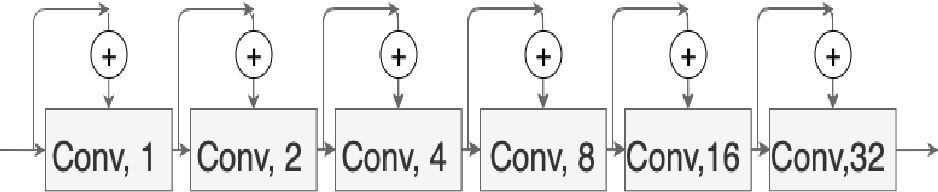Figure 3 for Colorectal Cancer Segmentation using Atrous Convolution and Residual Enhanced UNet