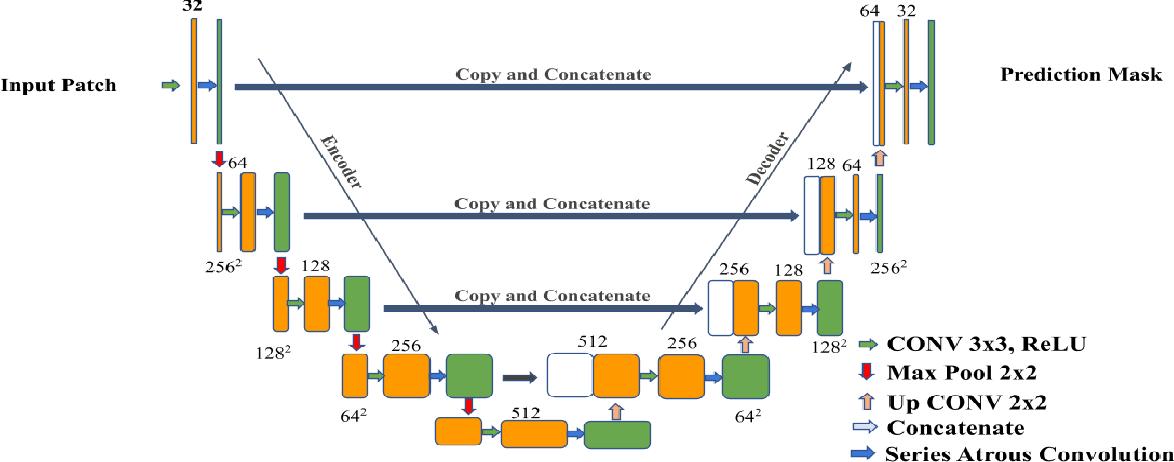 Figure 4 for Colorectal Cancer Segmentation using Atrous Convolution and Residual Enhanced UNet