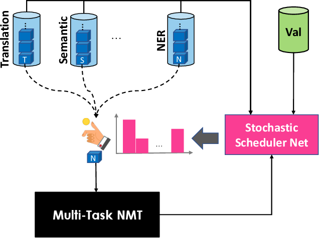 Figure 1 for Learning to Multi-Task Learn for Better Neural Machine Translation