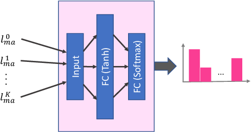 Figure 3 for Learning to Multi-Task Learn for Better Neural Machine Translation