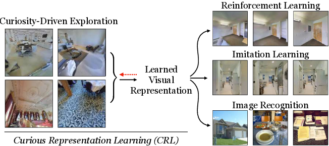 Figure 1 for Curious Representation Learning for Embodied Intelligence