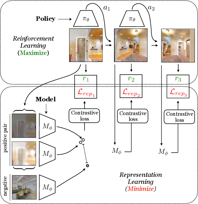 Figure 3 for Curious Representation Learning for Embodied Intelligence
