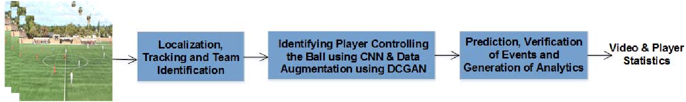 Soccer: Who Has the Ball? Generating Visual Analytics and Player
