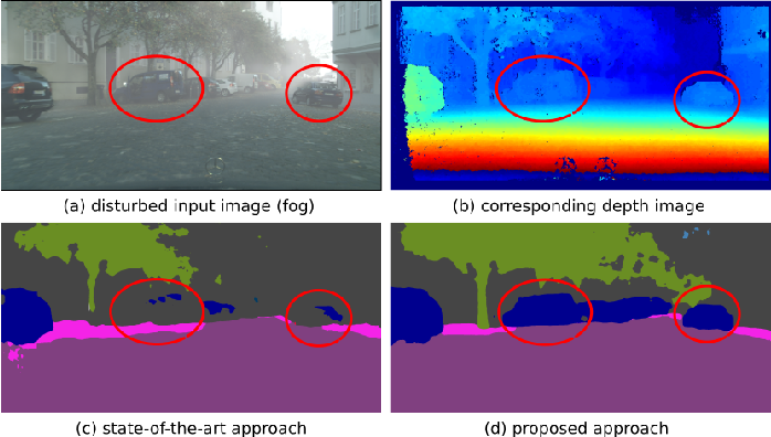 Figure 1 for Robust Semantic Segmentation in Adverse Weather Conditions by means of Sensor Data Fusion