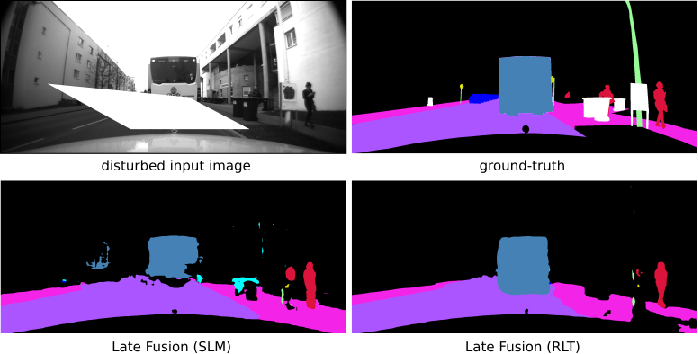 Figure 4 for Robust Semantic Segmentation in Adverse Weather Conditions by means of Sensor Data Fusion