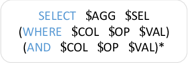 Figure 3 for Leveraging Table Content for Zero-shot Text-to-SQL with Meta-Learning