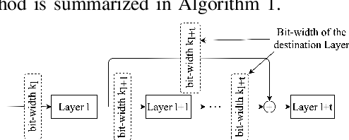 Figure 2 for Activation Density based Mixed-Precision Quantization for Energy Efficient Neural Networks