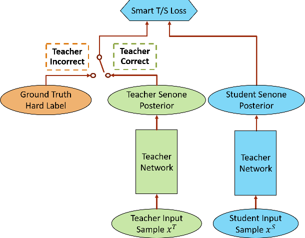 Figure 1 for Conditional Teacher-Student Learning