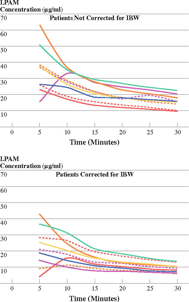 FIG. 2 Individual melphalan concentrations at 5-min intervals during ILI. Top graph represents patients whose dose was not corrected for IBW, while the bottom represents patients who were corrected. Variability is seen in both groups, but the standard deviations at each time point were lower in the corrected group (P \ .0001)