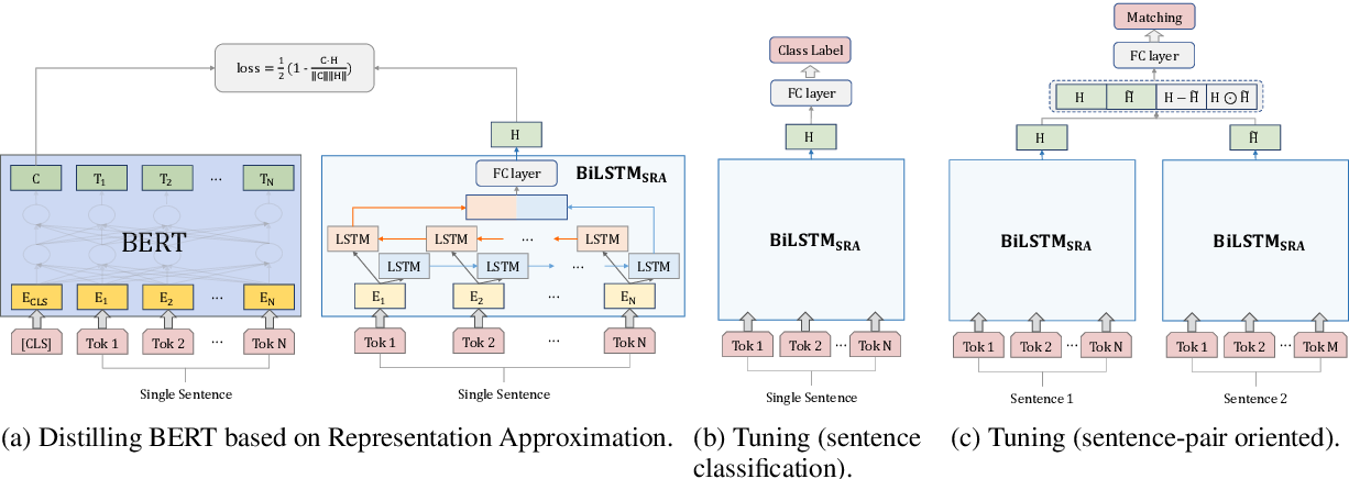 Figure 1 for Towards Non-task-specific Distillation of BERT via Sentence Representation Approximation