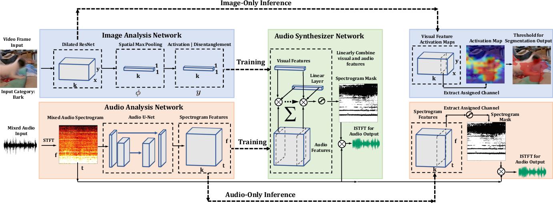Figure 1 for Self-Supervised Audio-Visual Co-Segmentation