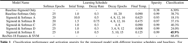 Figure 2 for Self-Supervised Audio-Visual Co-Segmentation