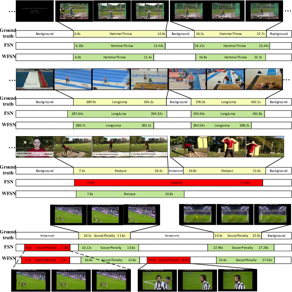 Figure 4 for Exploring Frame Segmentation Networks for Temporal Action Localization