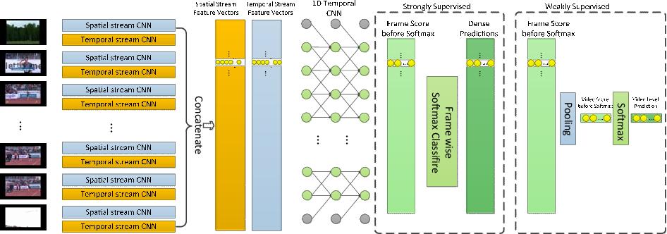 Figure 1 for Exploring Frame Segmentation Networks for Temporal Action Localization