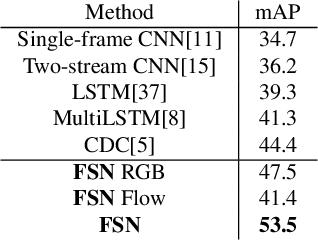 Figure 2 for Exploring Frame Segmentation Networks for Temporal Action Localization