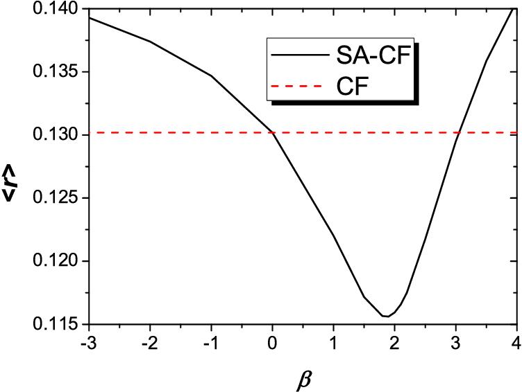 Figure 1 for Improved Collaborative Filtering Algorithm via Information Transformation