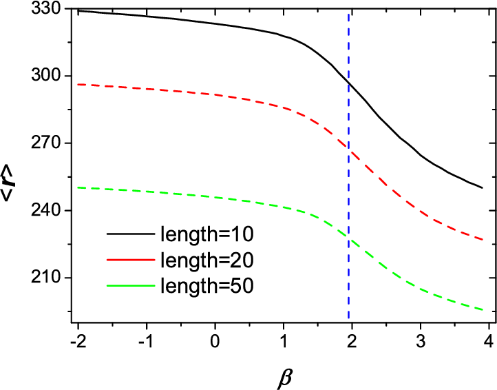 Figure 2 for Improved Collaborative Filtering Algorithm via Information Transformation