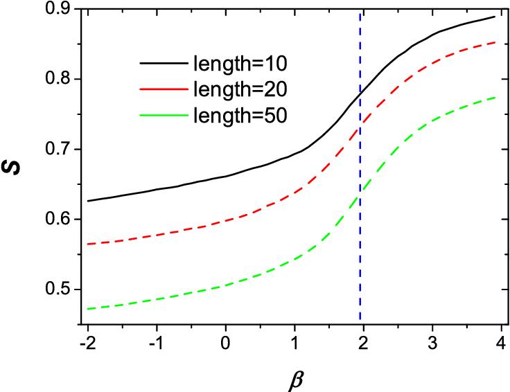 Figure 3 for Improved Collaborative Filtering Algorithm via Information Transformation
