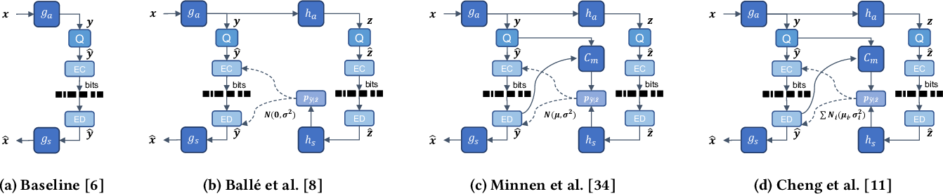 Figure 1 for Enhanced Invertible Encoding for Learned Image Compression