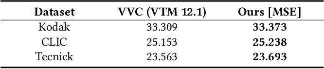 Figure 2 for Enhanced Invertible Encoding for Learned Image Compression