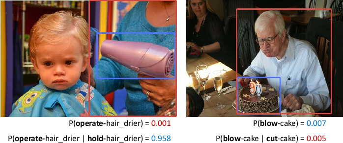 Figure 1 for ACP++: Action Co-occurrence Priors for Human-Object Interaction Detection