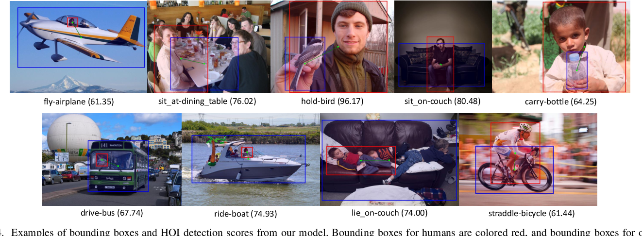 Figure 4 for ACP++: Action Co-occurrence Priors for Human-Object Interaction Detection