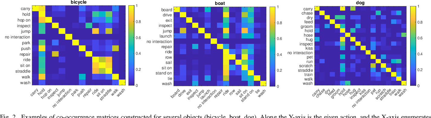Figure 2 for ACP++: Action Co-occurrence Priors for Human-Object Interaction Detection