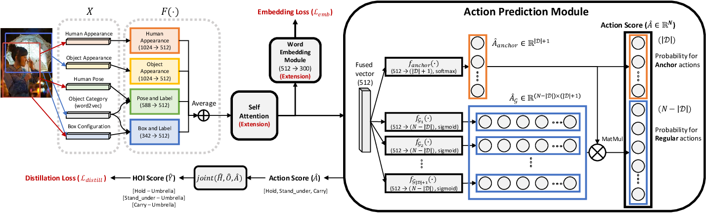 Figure 3 for ACP++: Action Co-occurrence Priors for Human-Object Interaction Detection
