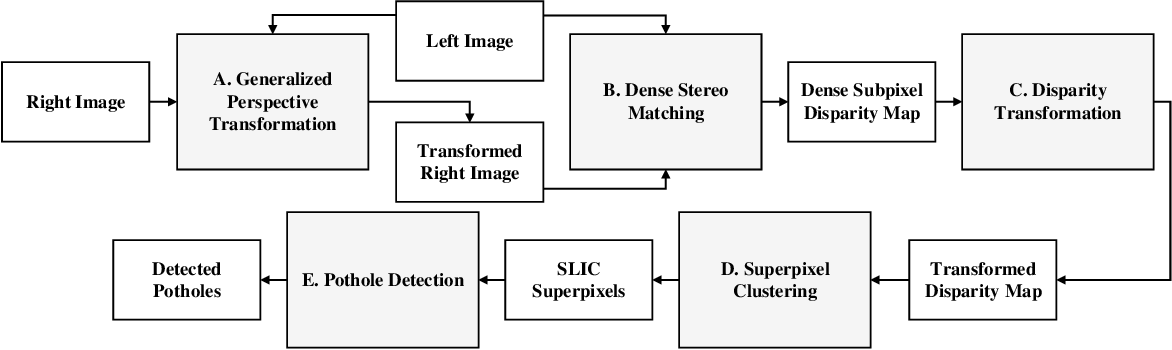 Figure 1 for Rethinking Road Surface 3D Reconstruction and Pothole Detection: From Perspective Transformation to Disparity Map Segmentation