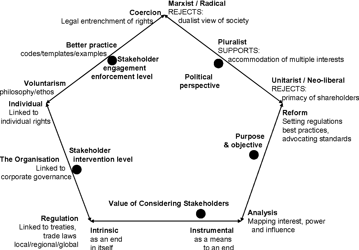 figure 1 - stakeholder ontological positions