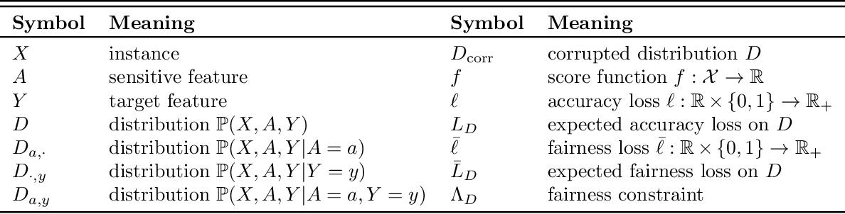 Figure 1 for Noise-tolerant fair classification
