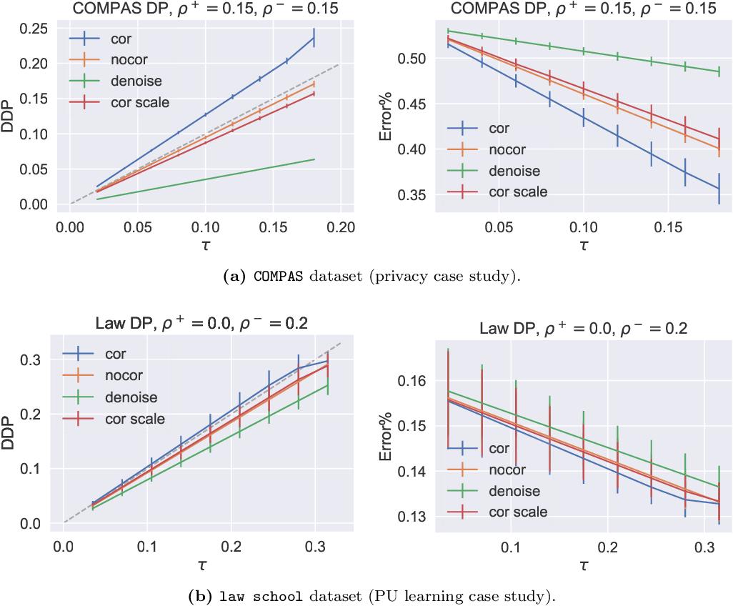 Figure 2 for Noise-tolerant fair classification